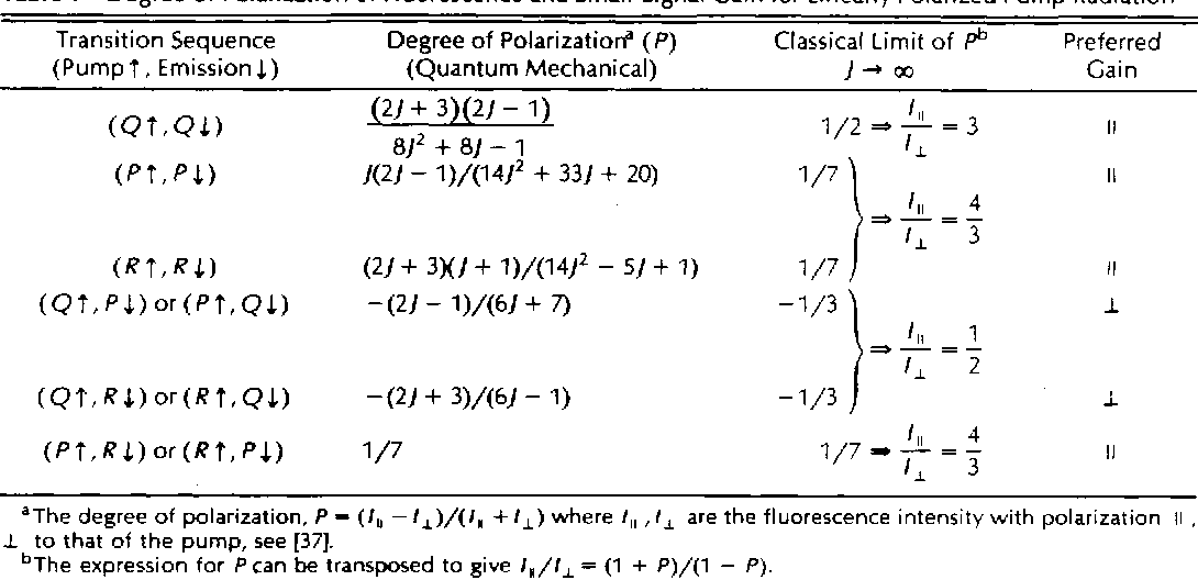 Table 1 Degree of Polarization of Fluorescence and Small-Signal Gain for Linearly Polarized Pump Radiation