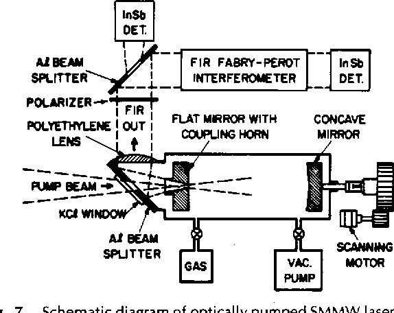 Fig. 7. Schematic diagram of optically pumped SMMW laser of type used by Chang [a]. (Reproduced with permission from /€E€ Trans. Microwave Theory Tech., vol. MTT-22, pp. 983-988, 1974, 0 1974 IEEE.)