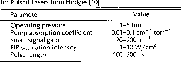 Table 3 Some Fundamental Operating Parameters for Pulsed Lasers from Hodges [IO].