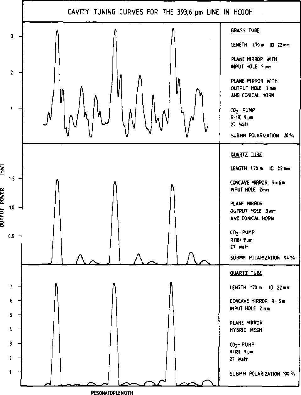 Fig. 8. Cavity tuning curves for 393.6-pm HCOOH line experimentally obtained by Roser et al. [58]. (Reproduced with permission from Int. J. Infrared and Millimeter Waves, vol. 3, pp. 839-868, 1982.)