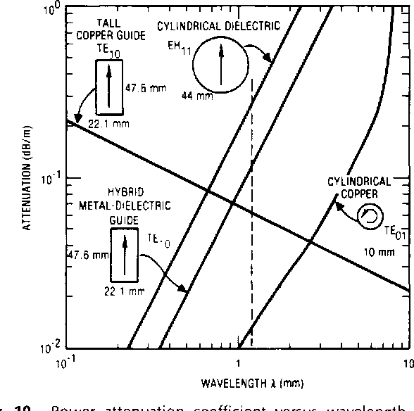 Fig. 10. Power attenuation coefficient versus wavelength for lowest loss modes of various waveguides; from Gamble and Danielewicz [63]. (Reproduced with permission from l E E E / . Quantum Electron., vol. QE-18, pp. 2254-2256,1982, C 1982 IEEE.)