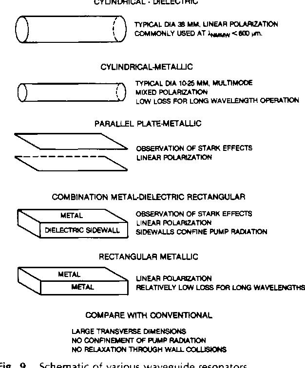 Fig. 9. Schematic of various waveguide resonators