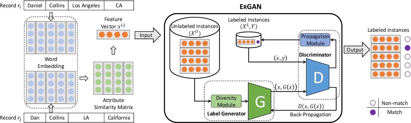 Figure 1 for ErGAN: Generative Adversarial Networks for Entity Resolution
