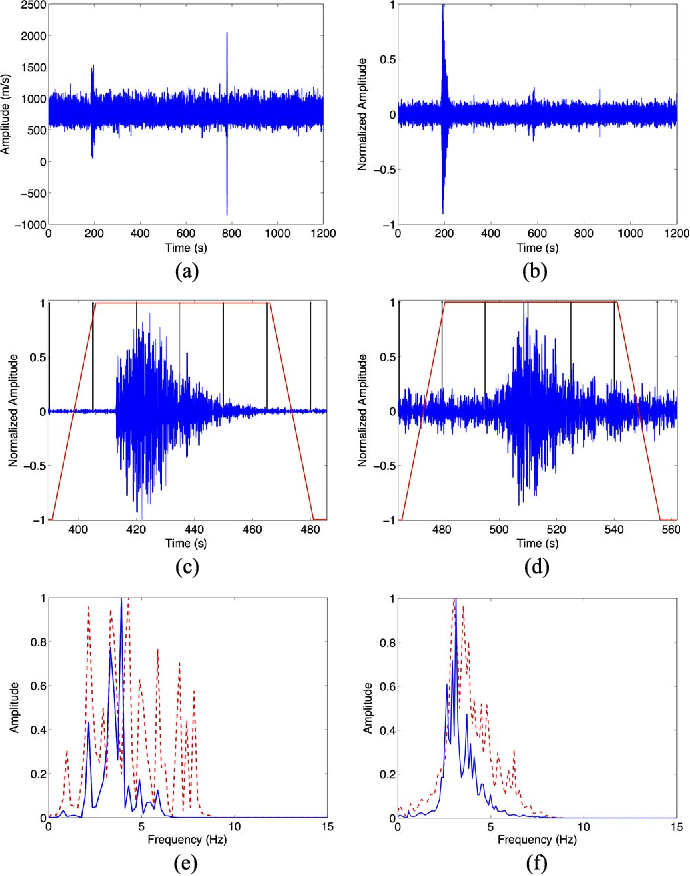 Automatic recognition of long period events from volcano tectonic figure 2 ccuart Gallery