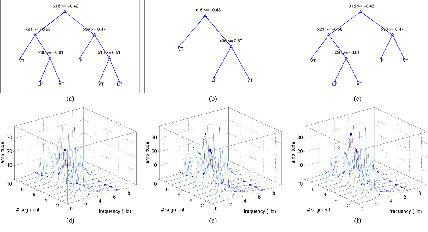Automatic recognition of long period events from volcano tectonic figure 4 ccuart Gallery