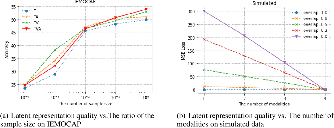 Figure 4 for What Makes Multimodal Learning Better than Single (Provably)