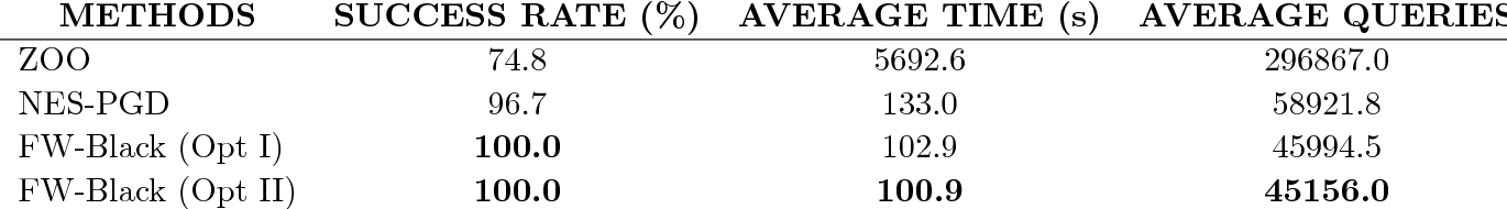 Figure 4 for A Frank-Wolfe Framework for Efficient and Effective Adversarial Attacks