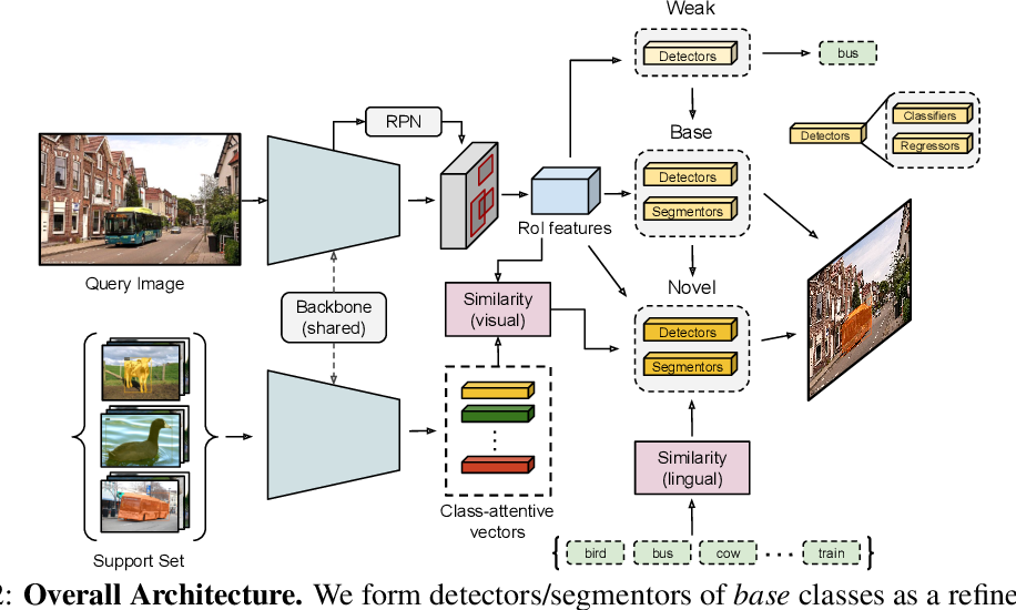 Figure 1 for Weakly-supervised Any-shot Object Detection