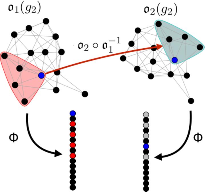 Figure 3 for On consistent vertex nomination schemes