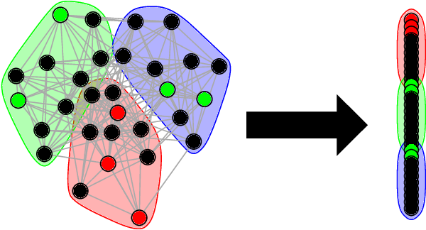 Figure 1 for On consistent vertex nomination schemes