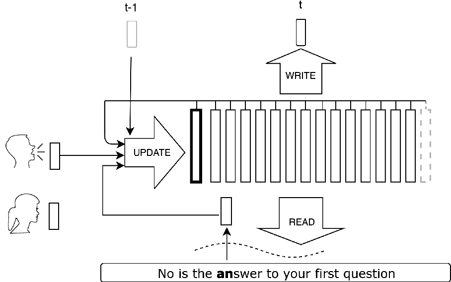 Figure 1 for VoiceLoop: Voice Fitting and Synthesis via a Phonological Loop
