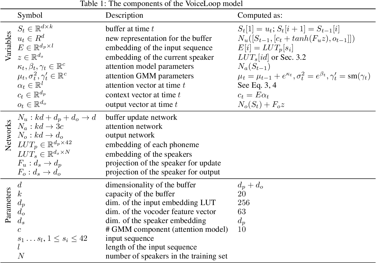 Figure 2 for VoiceLoop: Voice Fitting and Synthesis via a Phonological Loop
