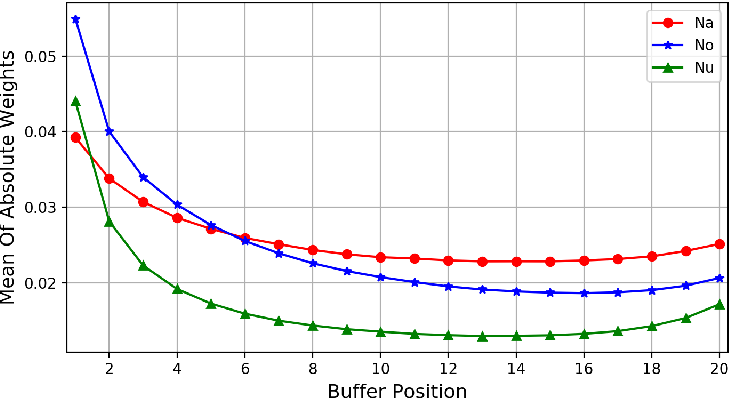 Figure 3 for VoiceLoop: Voice Fitting and Synthesis via a Phonological Loop