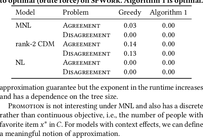 Figure 3 for Choice Set Optimization Under Discrete Choice Models of Group Decisions