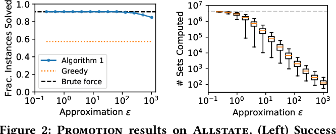 Figure 4 for Choice Set Optimization Under Discrete Choice Models of Group Decisions