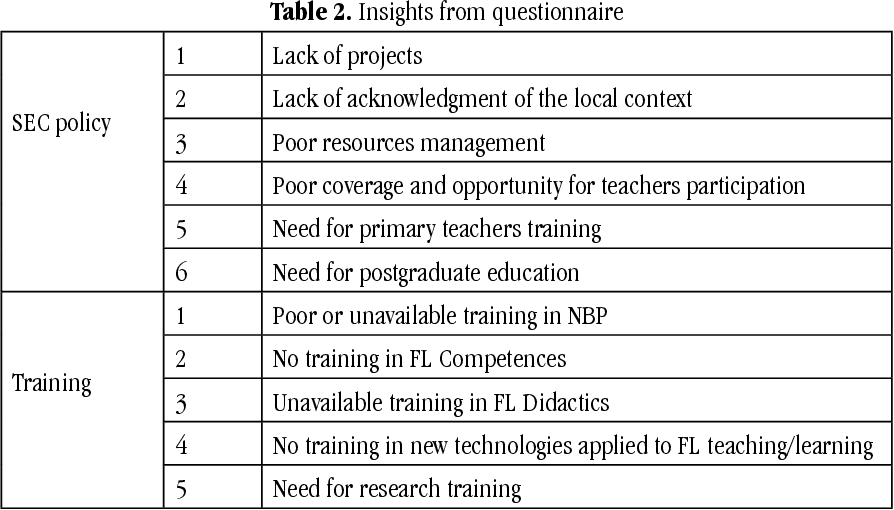 Table 2 from In-Service Language Teachers' Perceptions on