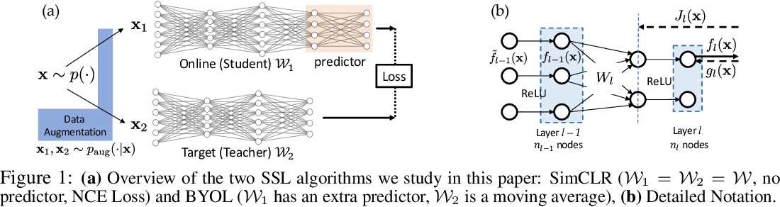 Figure 1 for Understanding Self-supervised Learning with Dual Deep Networks
