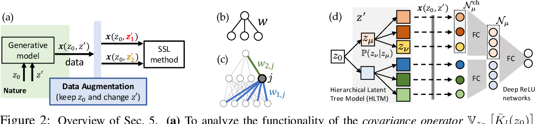 Figure 3 for Understanding Self-supervised Learning with Dual Deep Networks