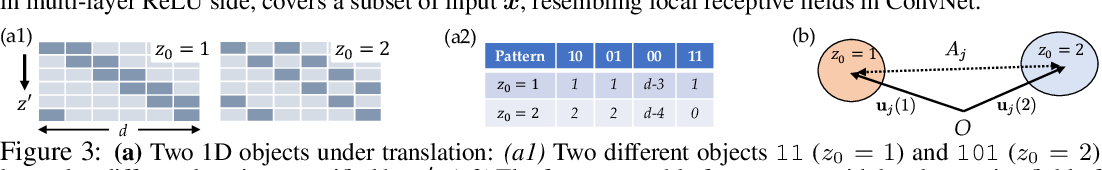 Figure 4 for Understanding Self-supervised Learning with Dual Deep Networks