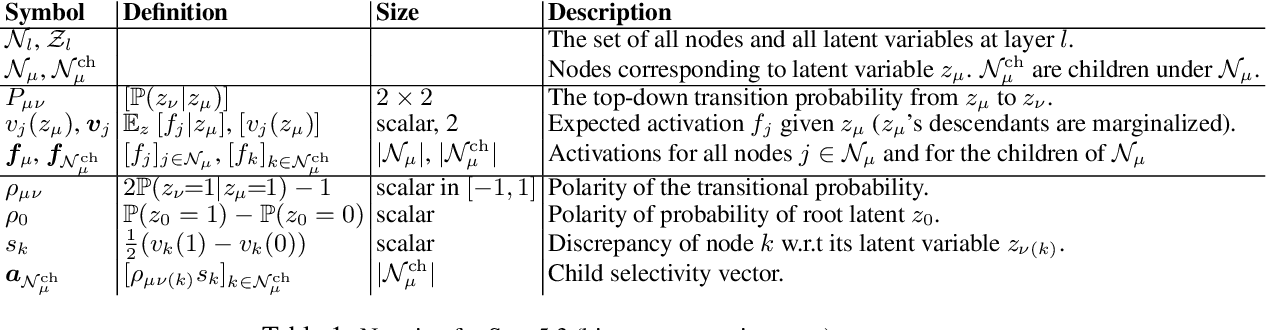 Figure 2 for Understanding Self-supervised Learning with Dual Deep Networks