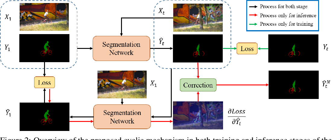 Figure 3 for Delving into the Cyclic Mechanism in Semi-supervised Video Object Segmentation