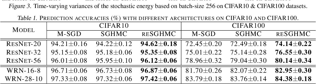 Figure 1 for Non-convex Learning via Replica Exchange Stochastic Gradient MCMC