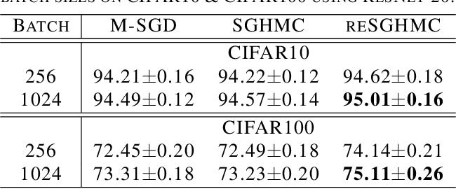 Figure 3 for Non-convex Learning via Replica Exchange Stochastic Gradient MCMC