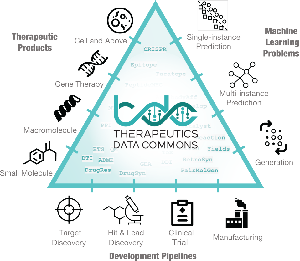 Figure 1 for Therapeutics Data Commons: Machine Learning Datasets and Tasks for Therapeutics