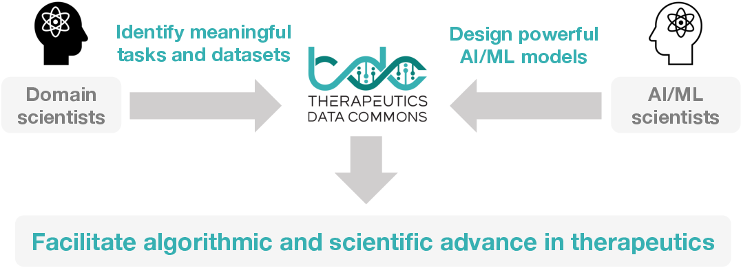 Figure 3 for Therapeutics Data Commons: Machine Learning Datasets and Tasks for Therapeutics