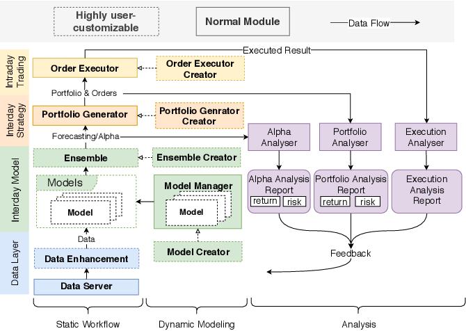 Figure 1 for Qlib: An AI-oriented Quantitative Investment Platform