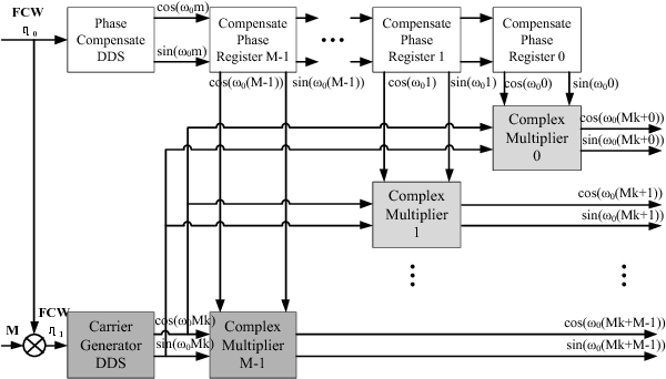 Implementation of arbitrary waveform generator using direct RF