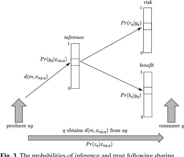 Figure 3 for Reasoning about the Impacts of Information Sharing