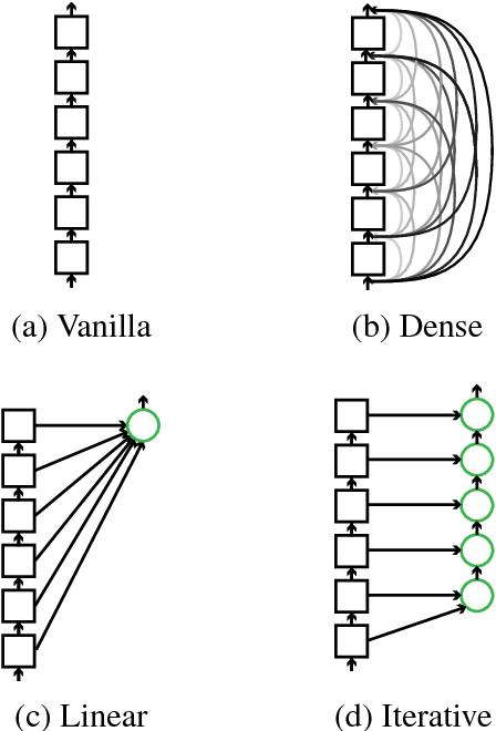 Figure 1 for Exploiting Deep Representations for Neural Machine Translation