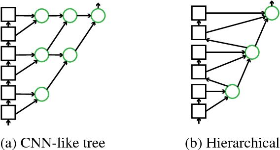 Figure 3 for Exploiting Deep Representations for Neural Machine Translation