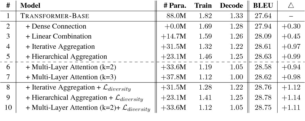 Figure 2 for Exploiting Deep Representations for Neural Machine Translation