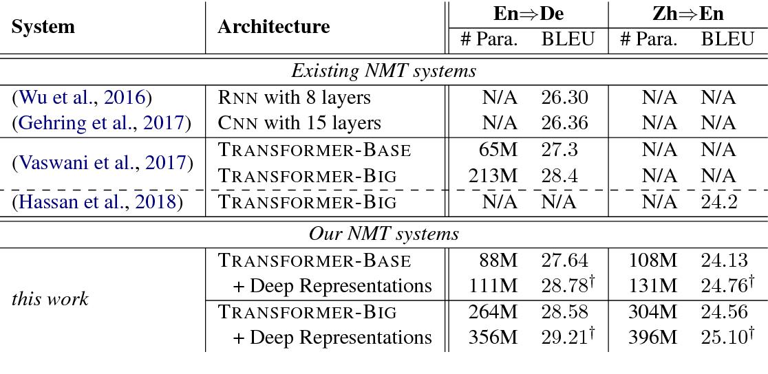 Figure 4 for Exploiting Deep Representations for Neural Machine Translation