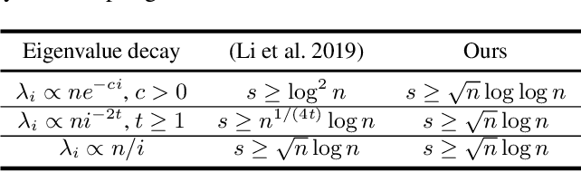 Figure 1 for Random Fourier Features via Fast Surrogate Leverage Weighted Sampling