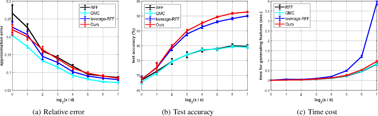 Figure 2 for Random Fourier Features via Fast Surrogate Leverage Weighted Sampling