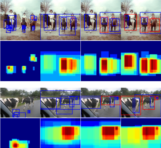Figure 1 for Object Instance Mining for Weakly Supervised Object Detection