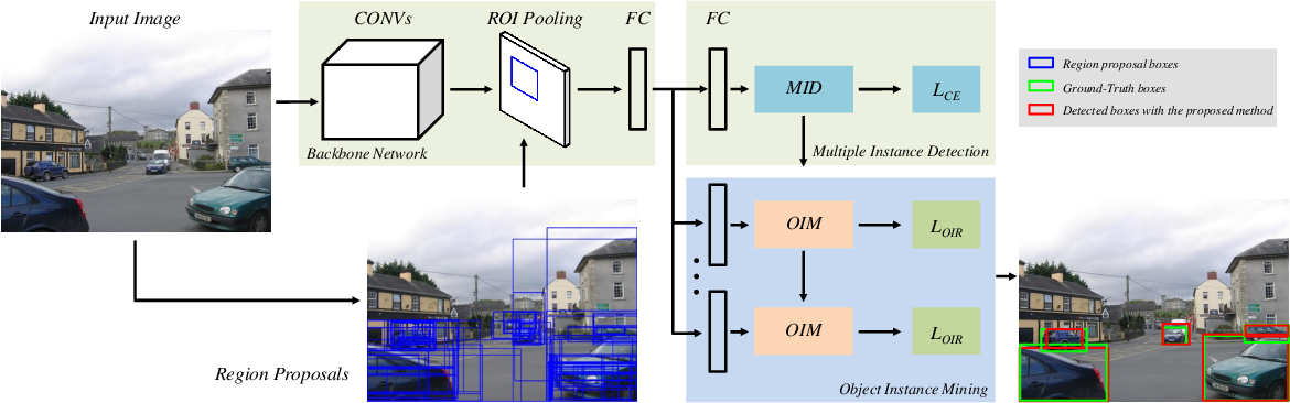 Figure 3 for Object Instance Mining for Weakly Supervised Object Detection
