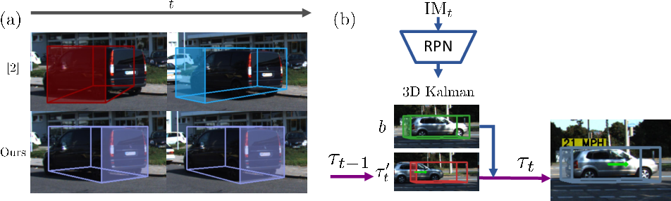 Figure 1 for Kinematic 3D Object Detection in Monocular Video