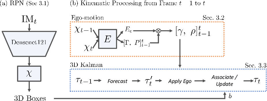 Figure 4 for Kinematic 3D Object Detection in Monocular Video