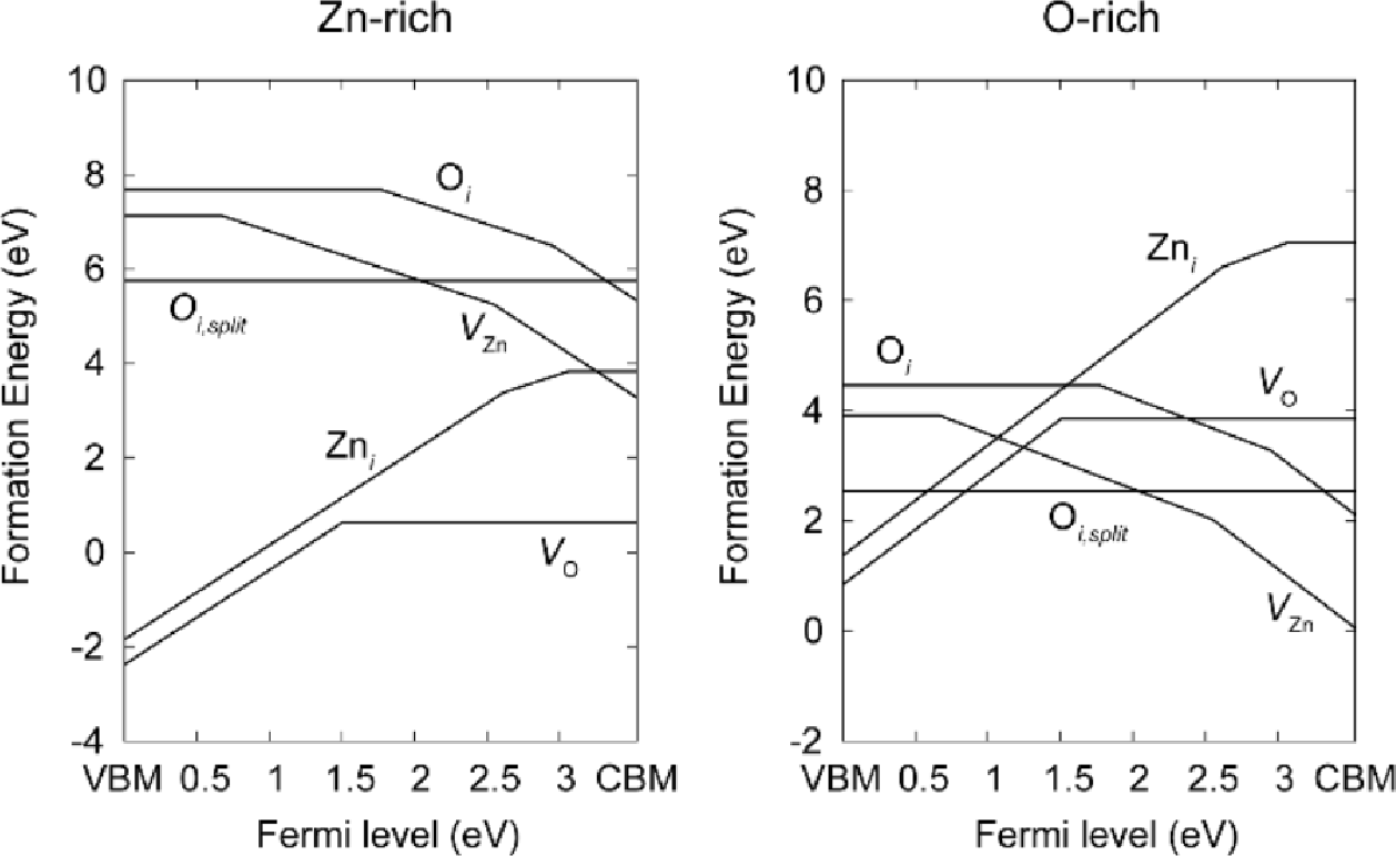 Figure 2: Image showing the formation energies of various intrinsic defects in ZnO over a range of fermi levels for both Zn and O rich conditions (K. Yim, 2017)