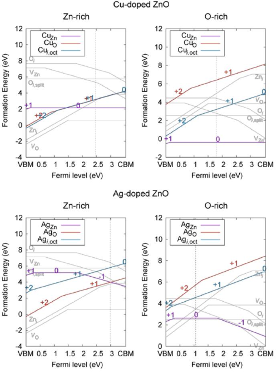 Figure 7: Formation energies of various intrinsic as well as cooper and silver extrinsic defects in ZnO over a range of fermi levels for both Zn and O rich conditions (K. Yim, 2017)