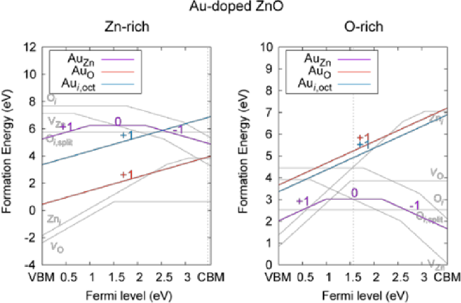 Figure 8: Formation energies of various intrinsic and gold extrinsic defects in ZnO over a range of fermi levels for both Zn and O rich conditions (K. Yim, 2017)