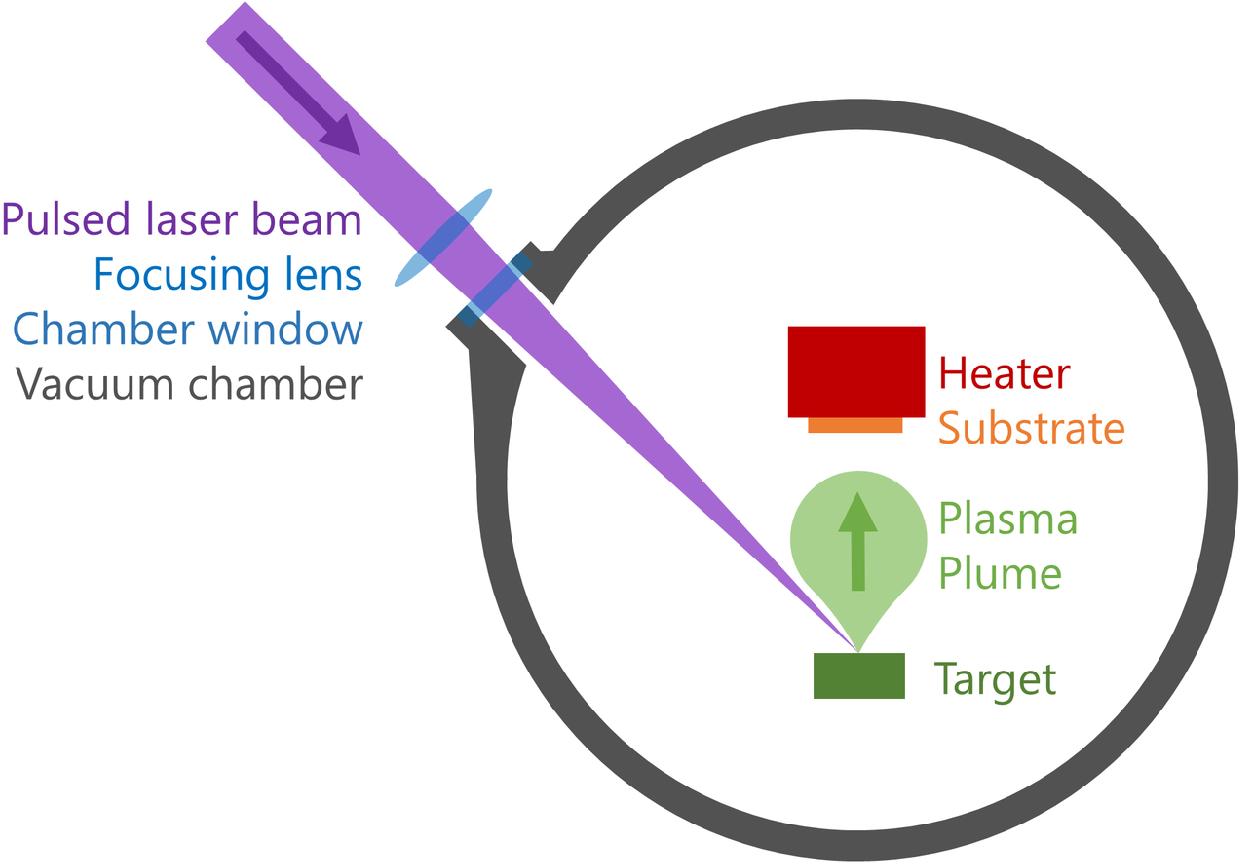 Figure 9: Image depicting the process of pulse laser deposition (Tedsanders, 2016)