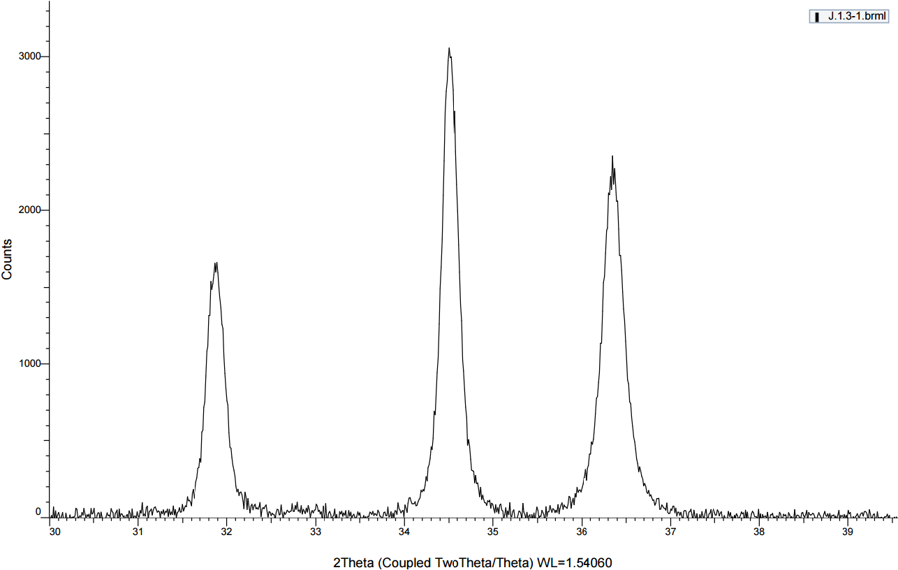 Figure 13: XRD result of a ZnO sample