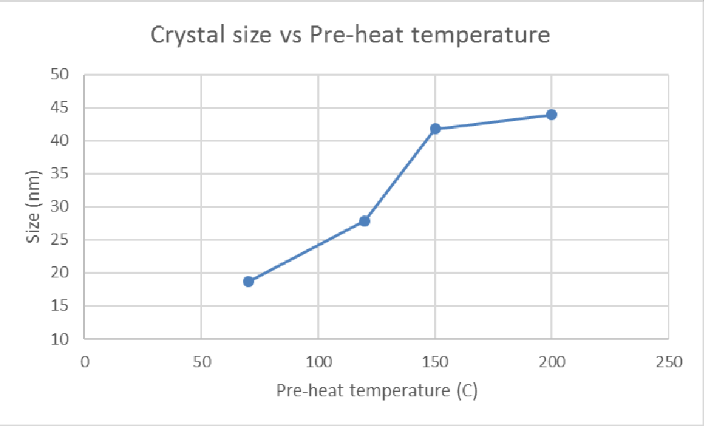 Figure 18: graph showing the relationship between the pre-heat temperature and the crystal size of the (002) peak