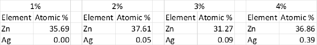 Table 2: Table comparing the atomic ratio between zinc and silver in the 4 separate solutions