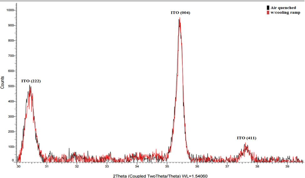 Figure 24: Comparative XRD analysis of samples annealed at 300°C and cooled at different rates